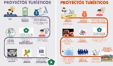 Infografías que explican el proceso del Programa de Asesoría y Calificación de Proyectos