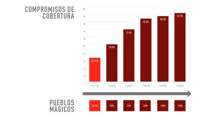 Gráfica de los compromisos de cobertura de la Red Compartida. Primer hito alcanzado con 32.20 por ciento. Siguientes compromisos de cobertura en porcentaje son 50 para 2020, 70 para 2021, 85 para 2022, 88.6 para 2024 y 92.2 para 2024.