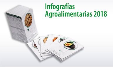 Infografías Agroalimentarias