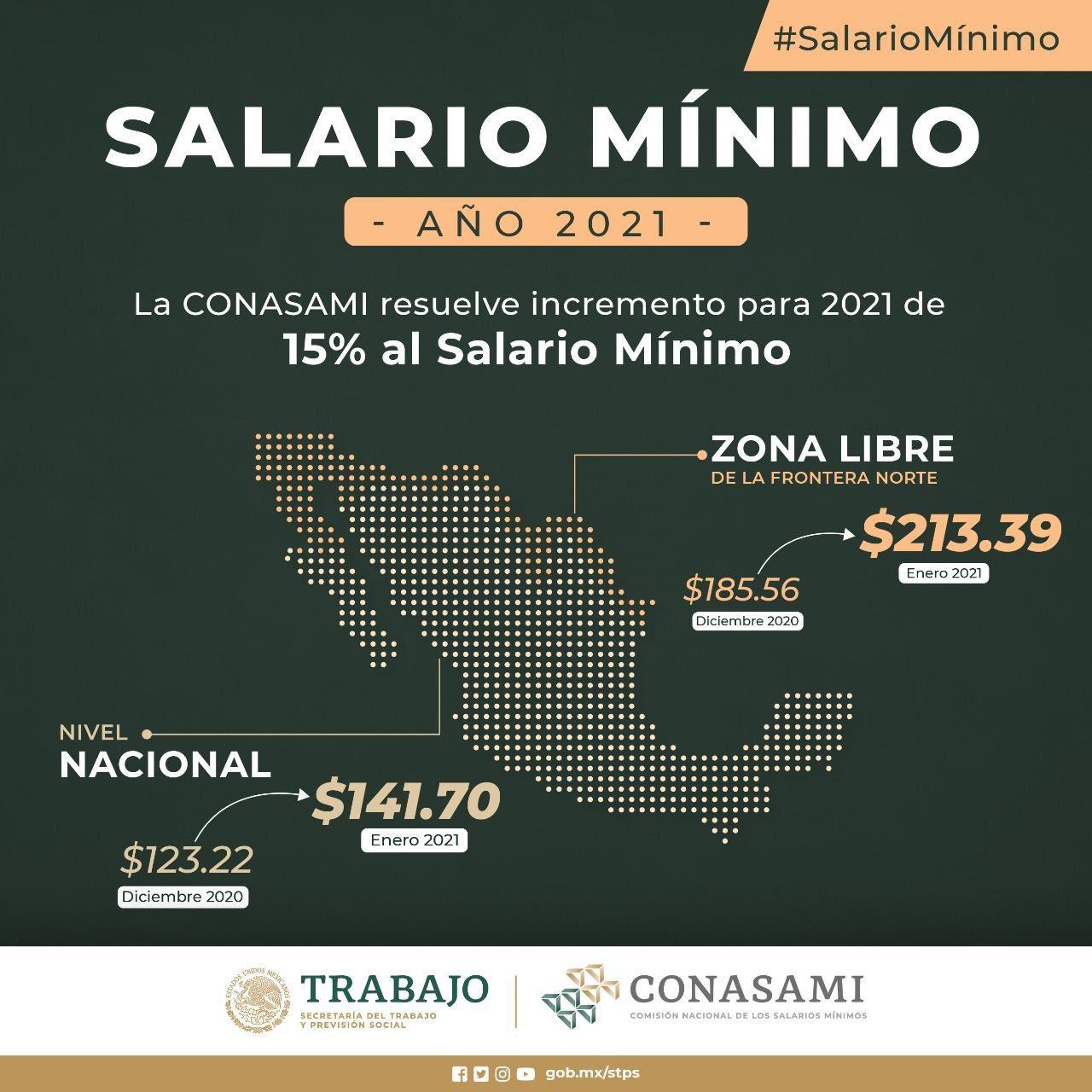 gráfico sobre incremento al salario mínimo para 2021