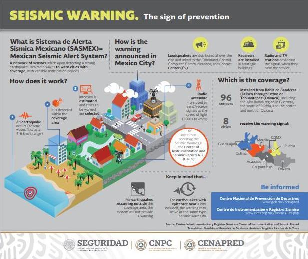 El CENAPRED cuenta con 44 infografías sobre diferentes fenómenos perturbadores traducidas al inglés. ¡Consúltalas!