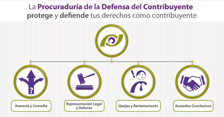 ¿Conoces los servicios que PRODECON te brinda para proteger tus derechos en materia fiscal?