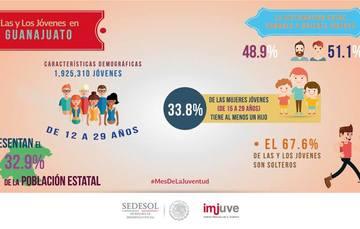 #SabíasQue En Guanajuato hay 1,925,310 jóvenes de 12 a 29 años, que representan el 32.9% de la población total.