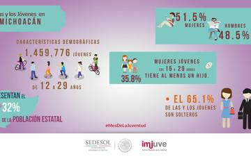Conoce más acerca de las y los jóvenes en Michoacán