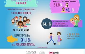 Conóce más acerca de la juventud de Oaxaca.
