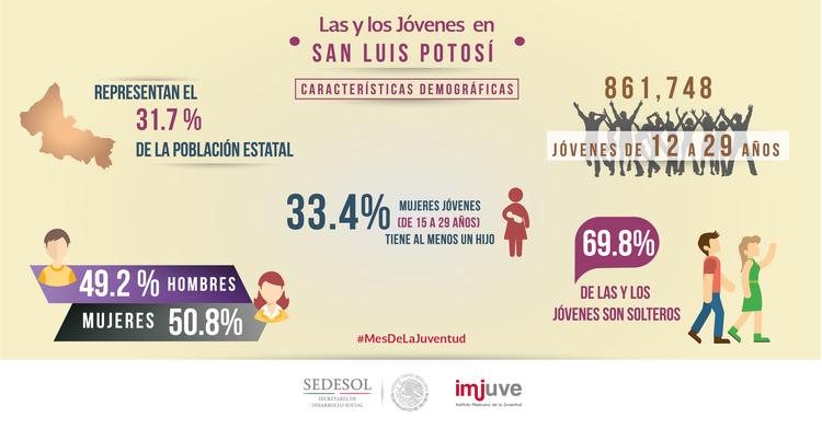 #SabíasQue en San Luis Potosí una de cada tres mujeres de 15 a 29 años tiene al menos un hijo.