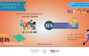 #SabíasQue en Tlaxcala el 67.7% de los jóvenes son solteros.