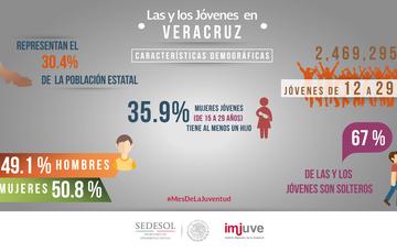 #SabíasQue  en Veracruz el 79.6% de los jóvenes está afiliado a algún servicio de salud público.