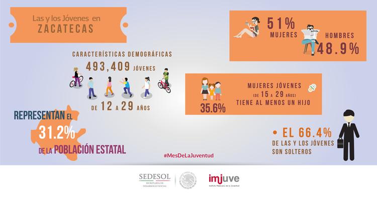 #DatoCurioso en Zacatecas hay 493,409 jóvenes de 12 a 29 años, que representan el 31.2% de la población total.