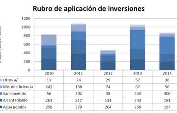 Rubro de aplicación de inversiones