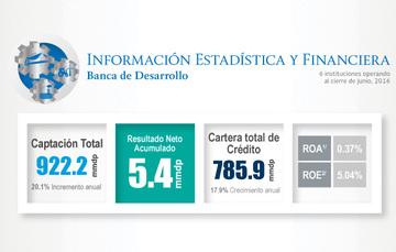 Publica CNBV información estadística y financiera de la Banca de Desarrollo a junio de 2016