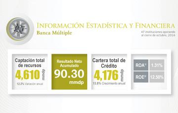Información estadística y financiera de la banca a octubre
