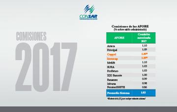Bajan las comisiones de las AFORE para 2017