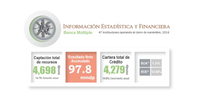 Información estadística y financiera de la banca a Noviembre