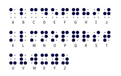 la imagen muestra la forma en que se deben colocar los puntos de acuerdo a cada letra del alfabeto Braille.