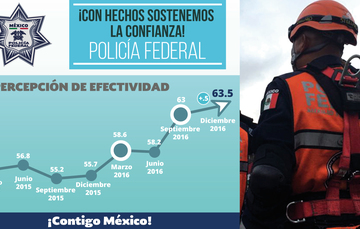Encuesta del INEGI indica que Policía Federal aumentó 0.5 por ciento y la División de Gendarmería 1.5 por ciento en la medición de diciembre