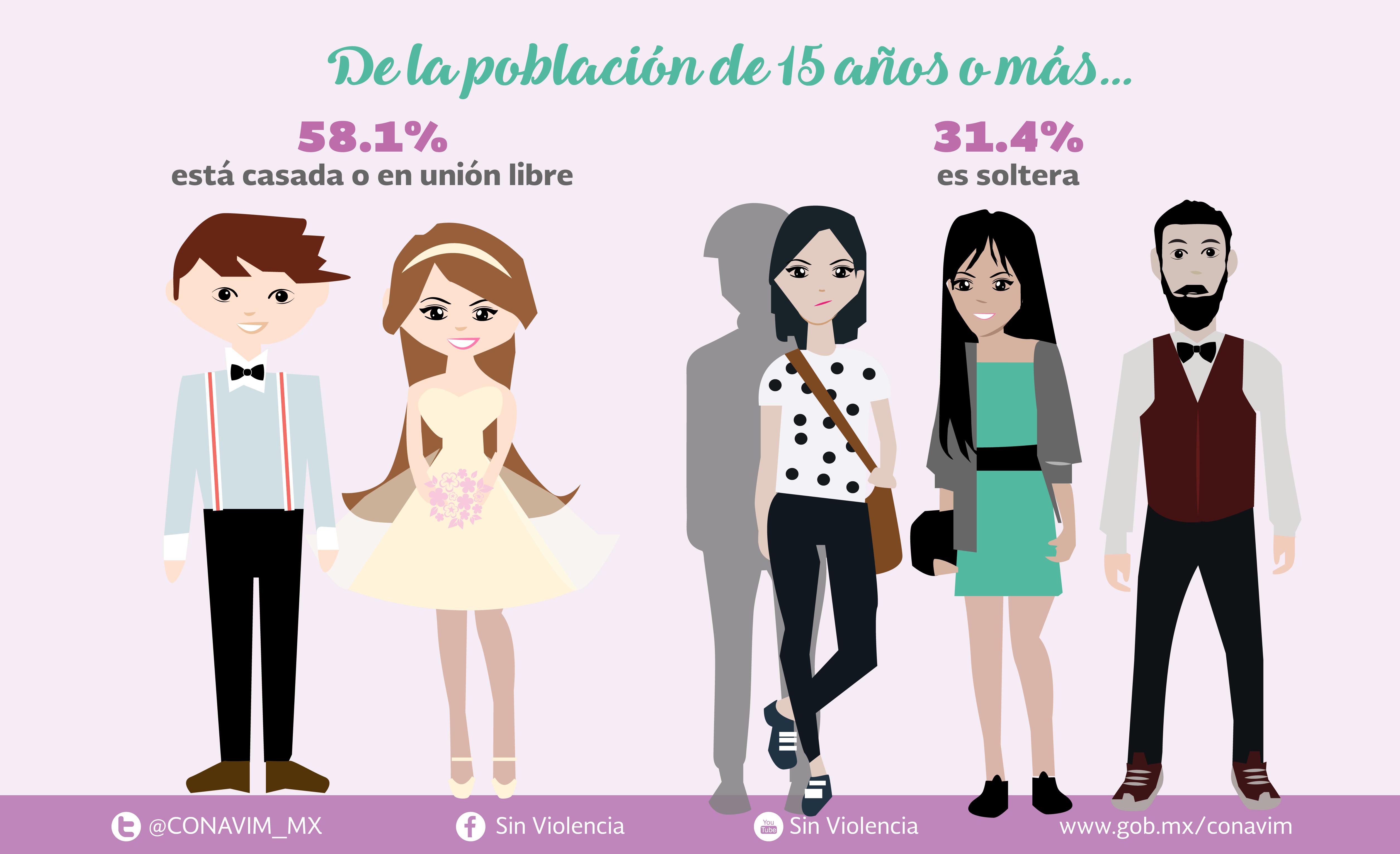 En México, las mujeres se casan a más temprana edad, y eso las hace más vulnerables