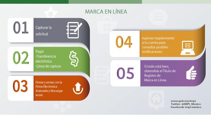 """Conoce """"Marca en Línea"""""""