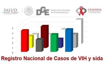 Registro Nacional de Casos de VIH y sida