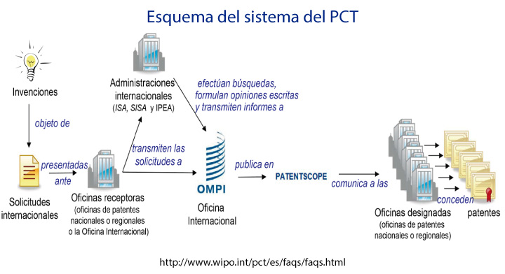 Tratado De Cooperaci N En Materia De Patentes PCT Instituto