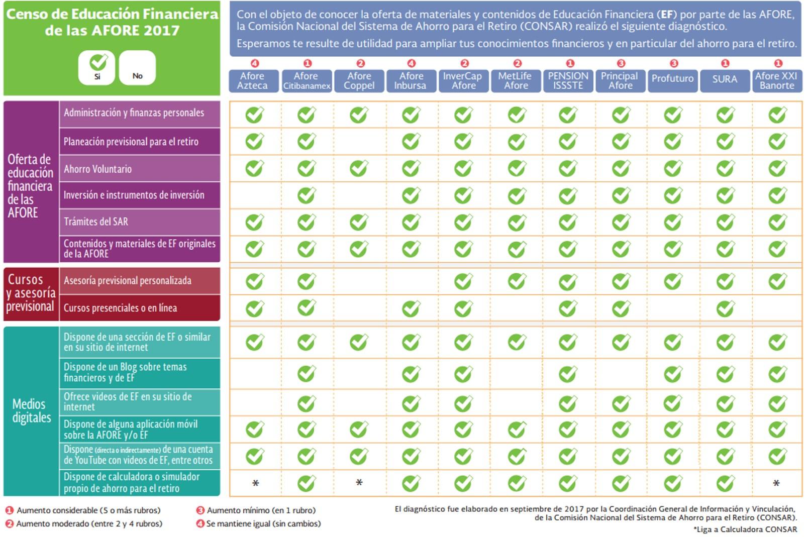 Censo de Educación Financiera