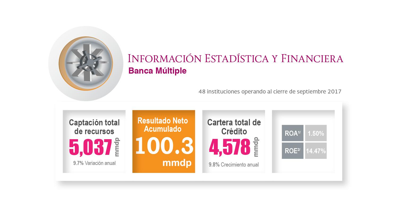 Información estadística del sector de Banca Múltiple al mes de septiembre de 2017