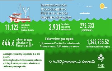 Importancia del Financiamiento FND en el sector pesquero mexicano.