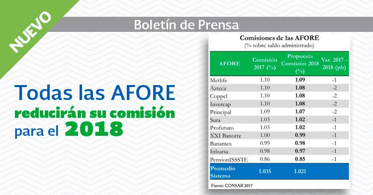 Bajan comisiones que cobran AFORES para 2018.