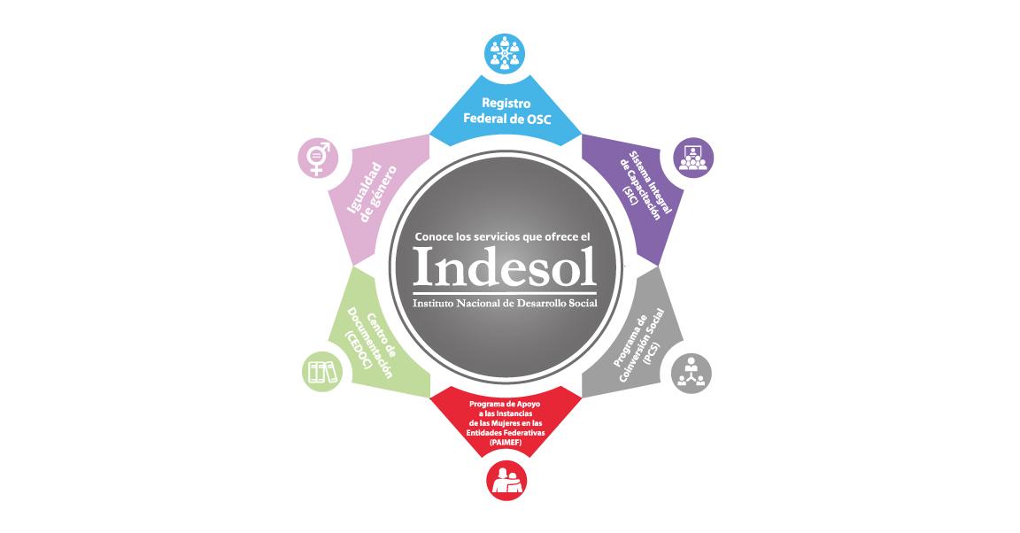 Servicios Indesol