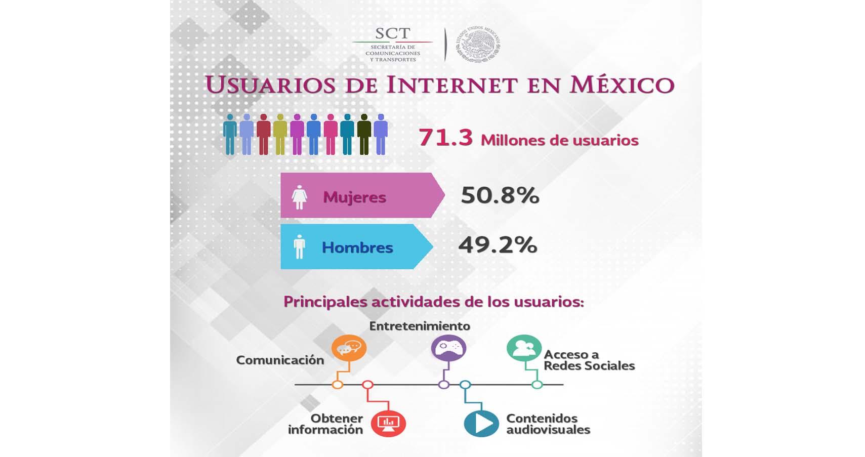 ¡Un México más y mejor conectado! #ReformaTelecom