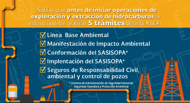 infografía donde se mencionan los cinco trámites que se deben realizar para las actividades de exploración y extracción.