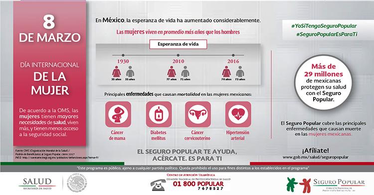 8 de marzo, Día Internacional de la Mujer. El Seguro Popular protege la salud de más de 29 millones de mexicanas.