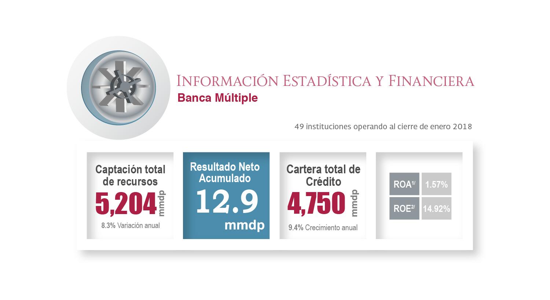 Información Estadística del sector de Banca Múltiple al cierre de enero de 2018