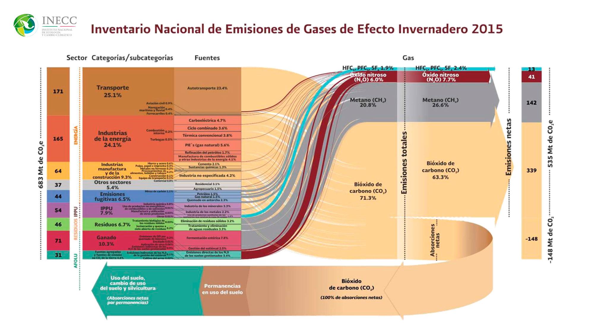 Inventario Nacional de Emisiones de Gases de Efecto Invernadero 2015