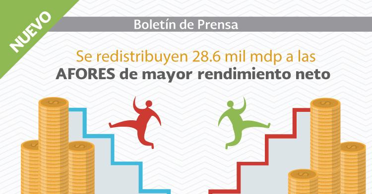 Para estimular mayor competencia en el SAR se redistribuyen 28.6 mil millones de pesos a las AFORES de mayor rendimiento neto.