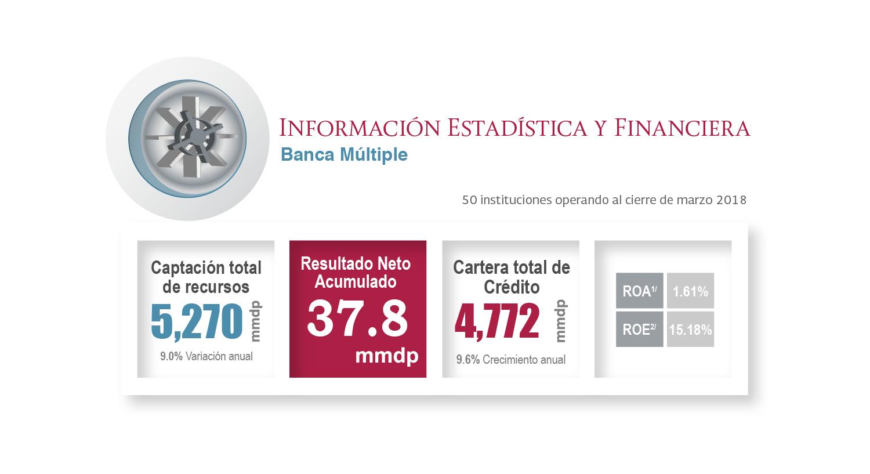 Información financiera del sector Banca Múltiple al primer trimestre de 2018