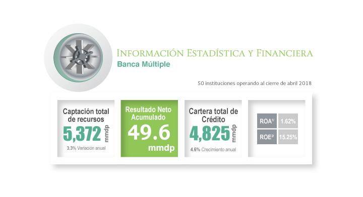 Información del sector Banca Múltiple al mes de abril 2018