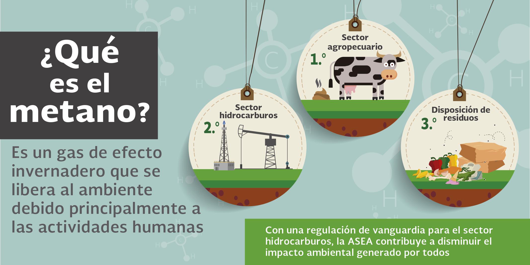 Imagen que hace referencia a las emisiones de metano producidas por las actividades diarias como es el caso de tirar basura, usar gas natural, etc.