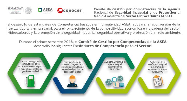 Estándares de Competencia desarrollados por la ASEA