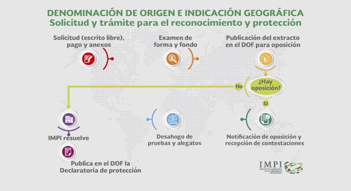 Denominaciones de Origen y las Indicaciones Geográficas