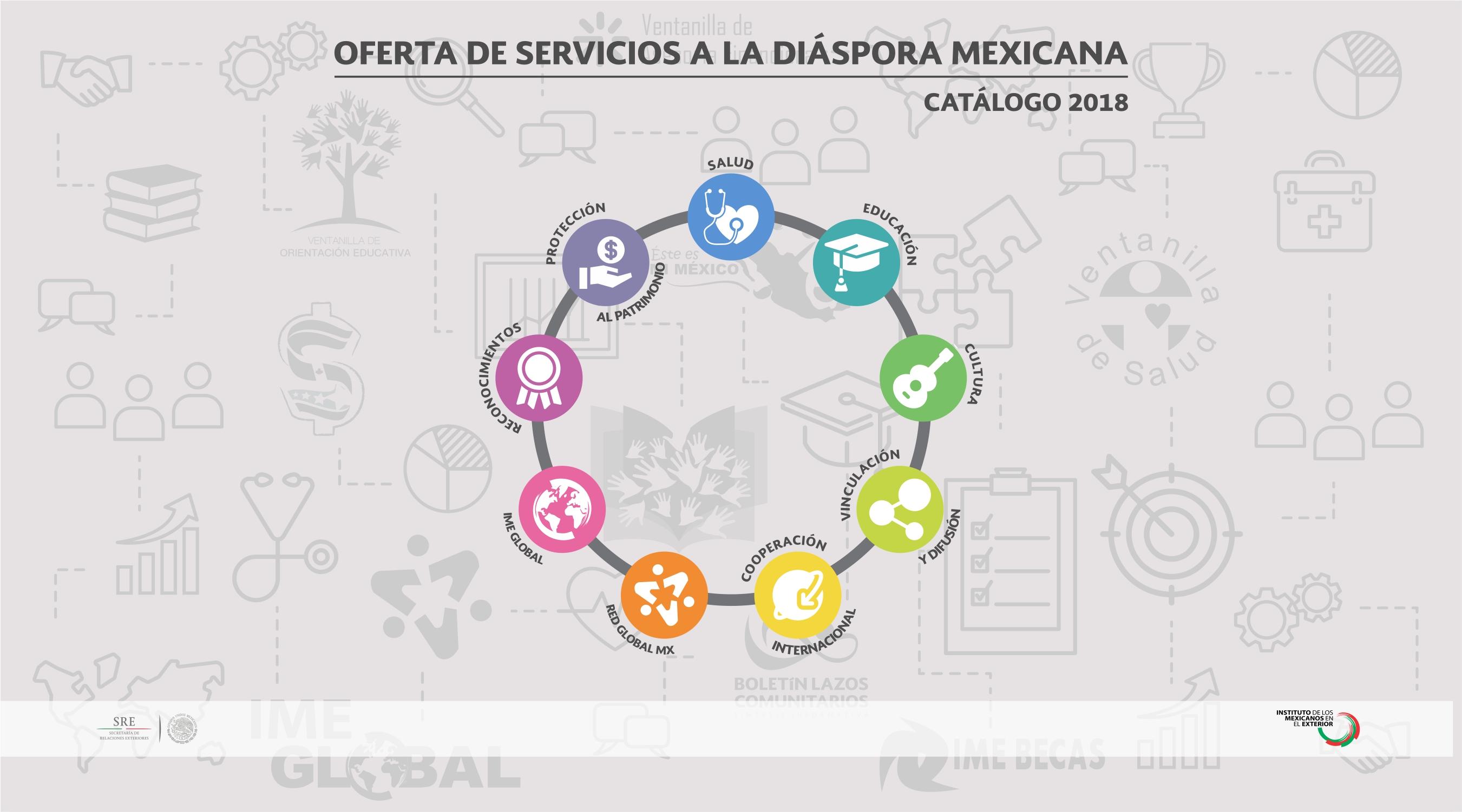 Catálogo 2018. Oferta de Servicios a la Diáspora mexicana