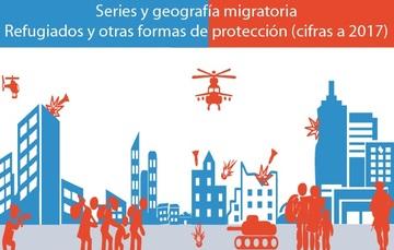Series y geografía migratoria. Refugiados y otras formas de protección (ACNUR Y COMAR).