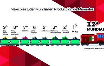 Producción de Minerales en México