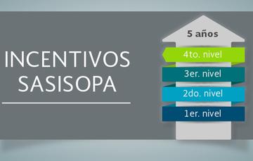 imagen que hace referencia a los niveles de los incentivos de contar con un SASISOPA