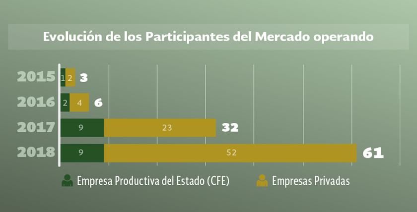 Se incrementa cifra de participantes del Mercado Eléctrico Mayorista