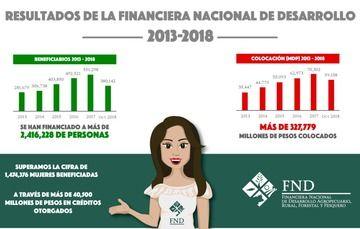 Resultados FND