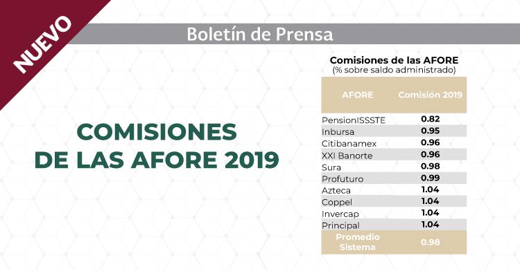 Comisiones de las AFORE 2019.