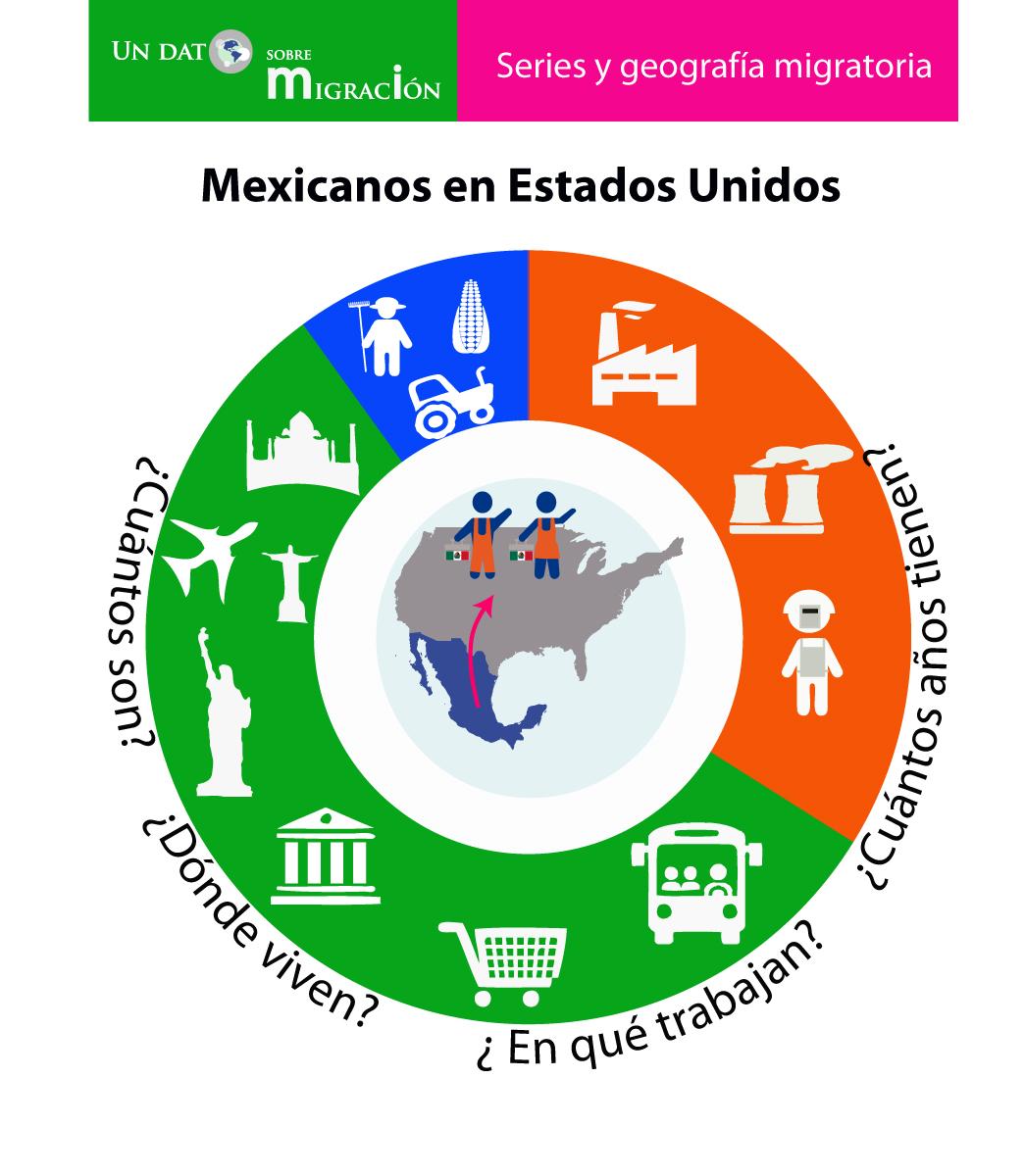 Portada. Sección Mexicanos en Estados Unidos-OMI