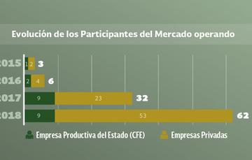 Actualización del número de Participantes del Mercado Eléctrico Mayorista