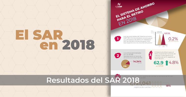 El SAR en 2018.